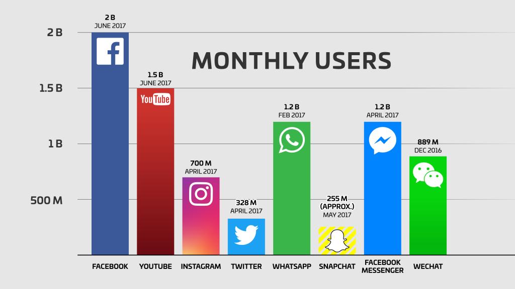 facebook-marketing-stats